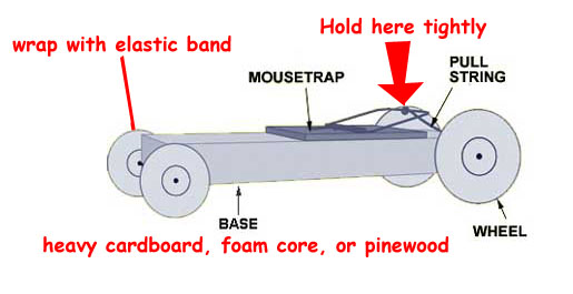 Mousetrap Car Far Superior To That Of Connor And The Lowly Norwegian